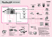 Canon PowerShot A95 Connection Manual