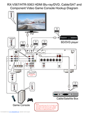 Yamaha HTR-5063 Connection Manual